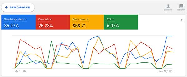 google ads screen showing campaign results